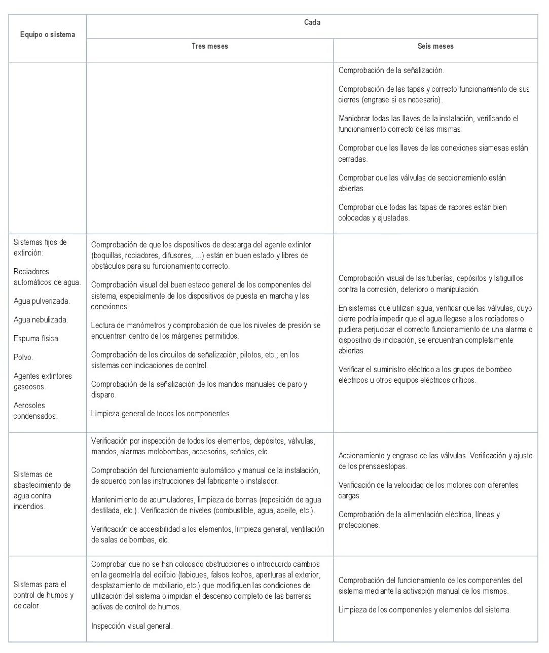 Tabla 3 RIPCI