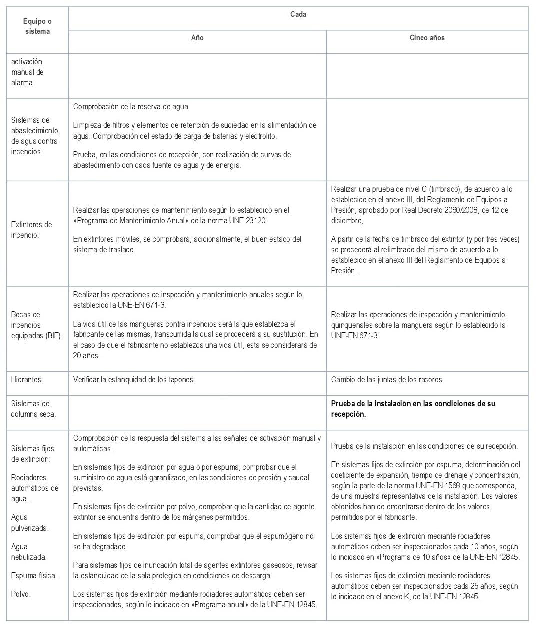 Tabla 5 RICPI